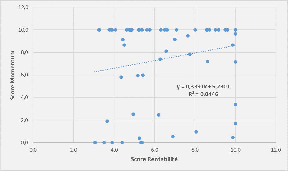 Screener score rentabilite
