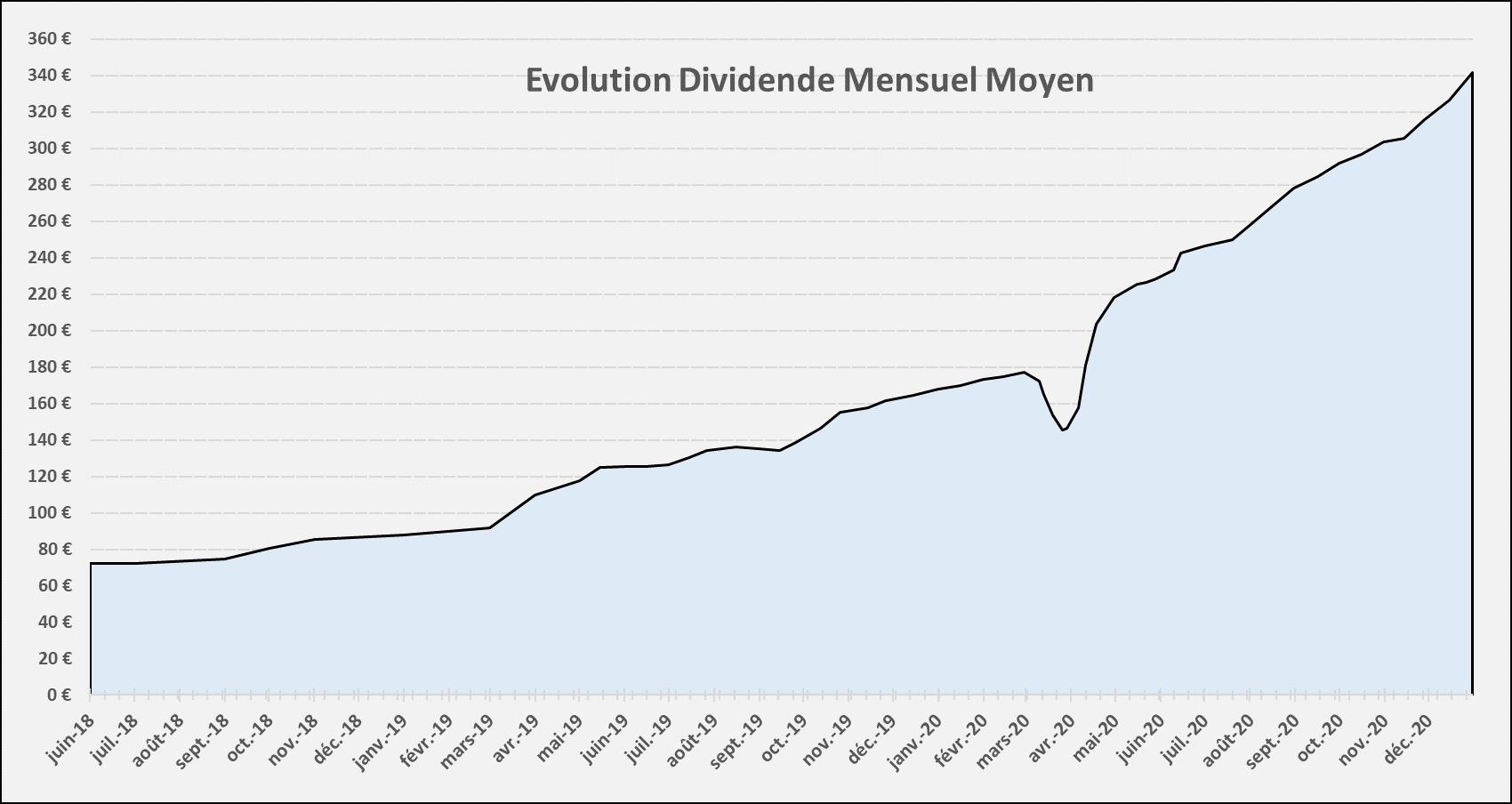 Suivi dividendes Decembre 2020