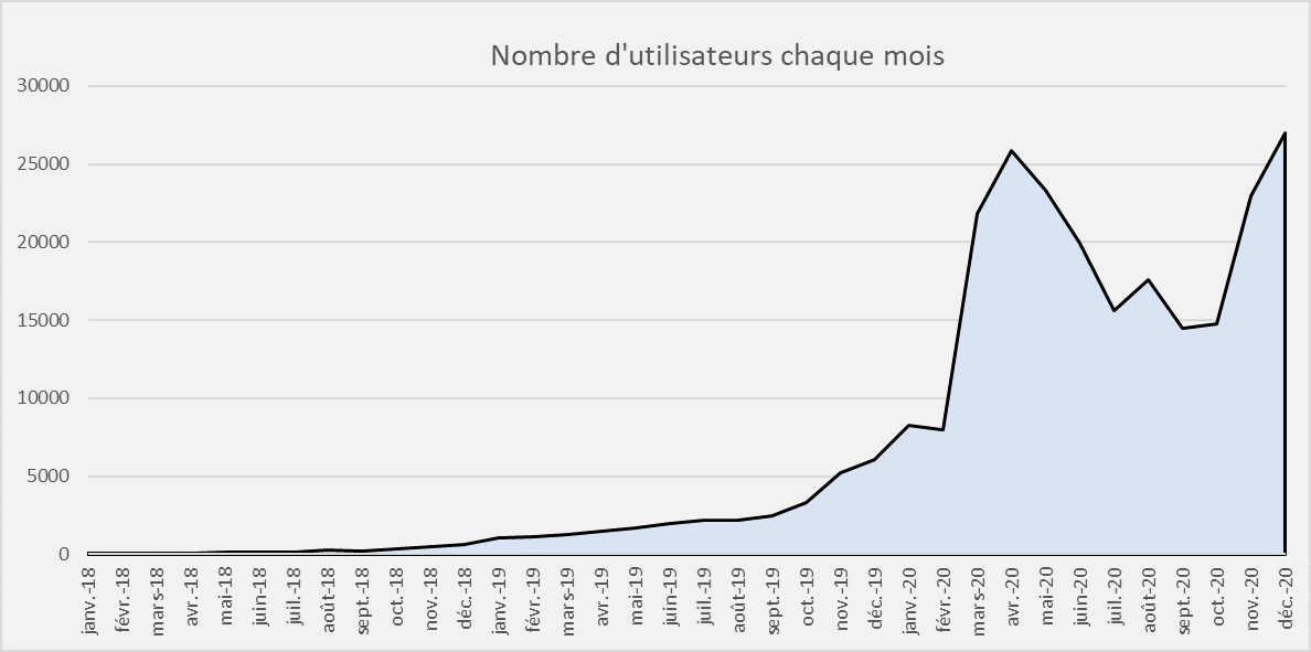 audience site 3 ans
