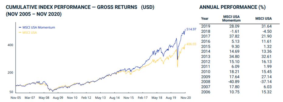 evolution bourse MSCI USA Momentum