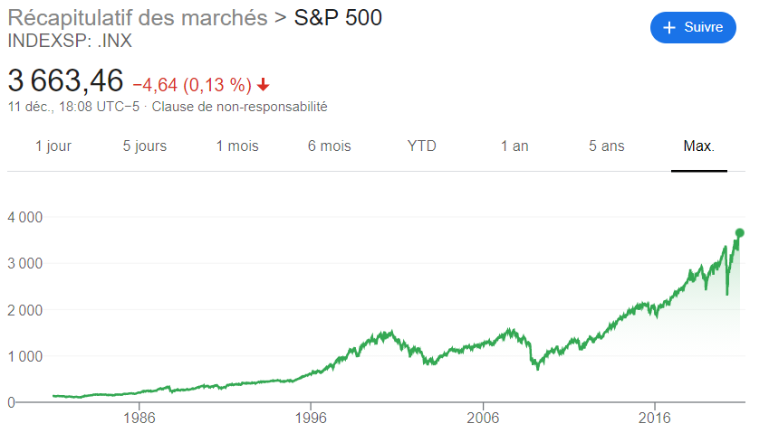 evolution bourse S&P500