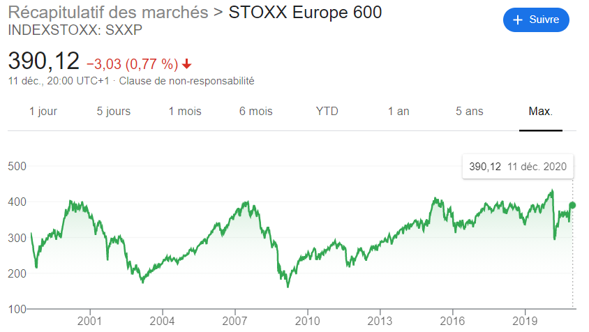 evolution bourse Stoxx600