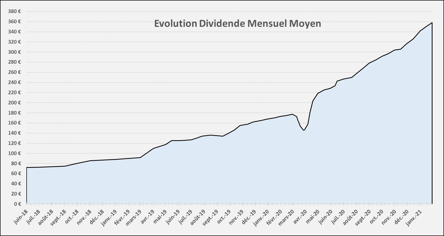 Suivi dividendes Janvier 2021