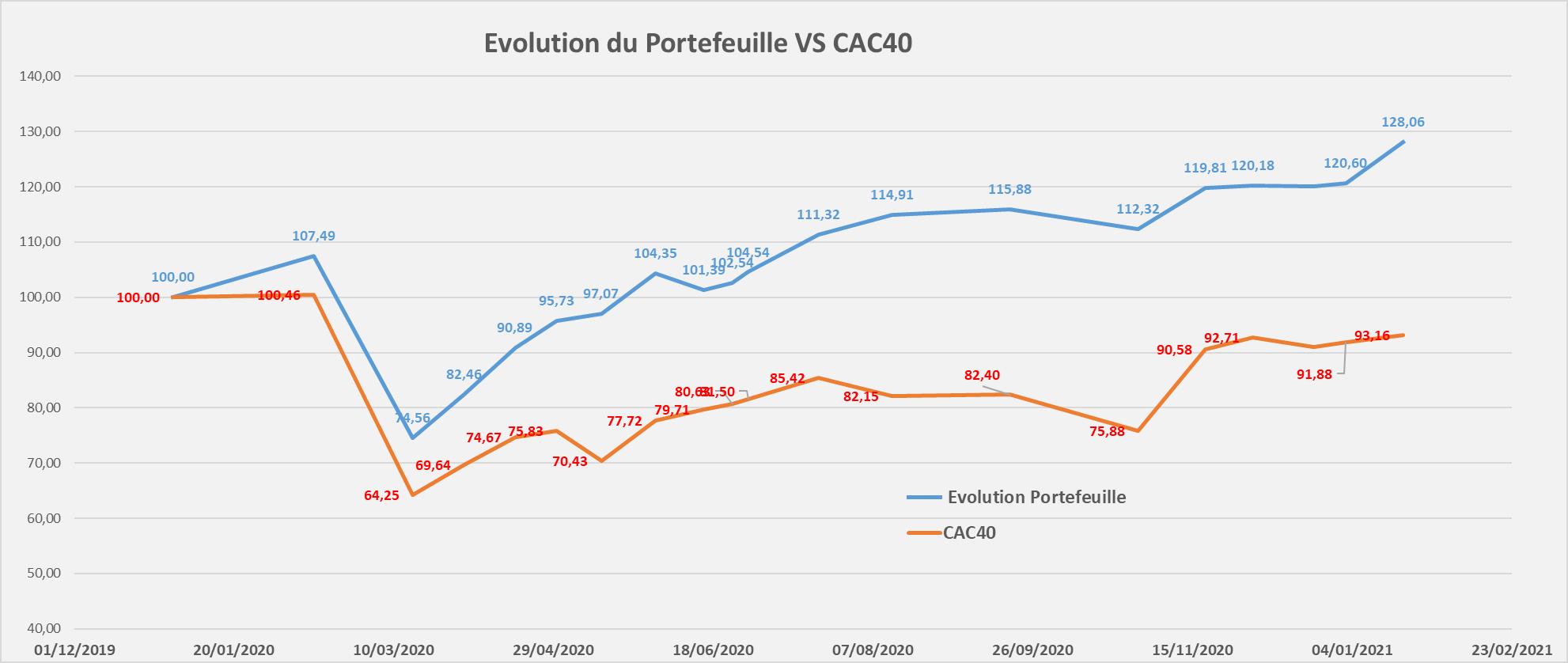 suivi performance portefeuille Mid & Small Croissance Janvier 2021