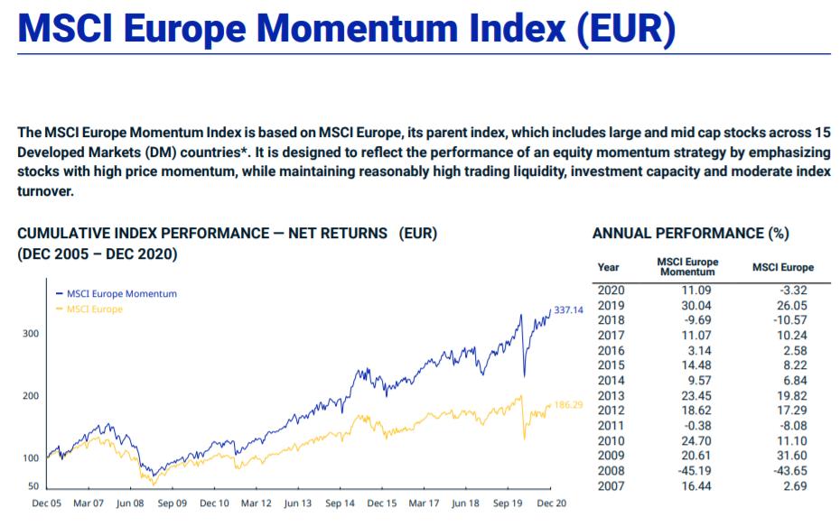 MSCI Europe Momentum