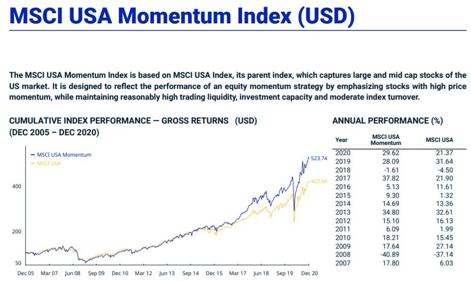 MSCI USA Momentum