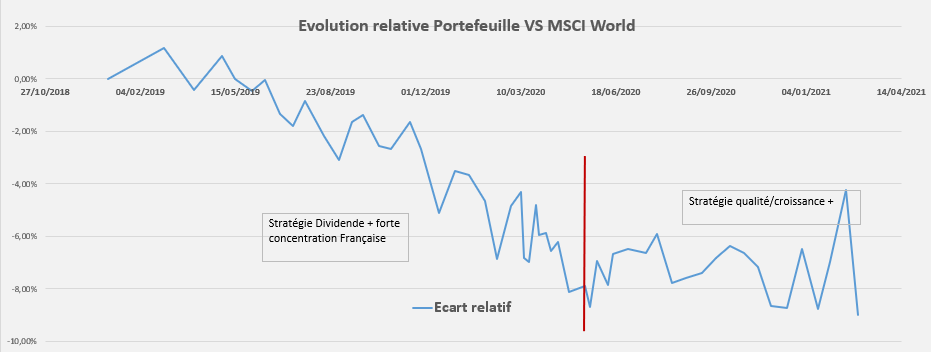 Performance relative Portefeuille Fevrier 2021