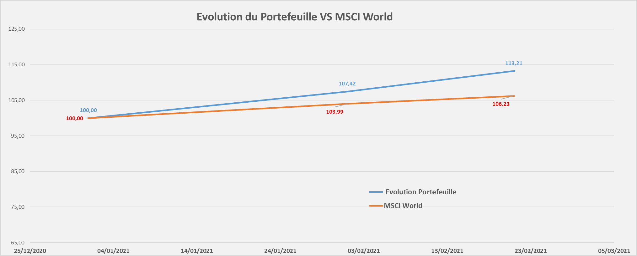 Portefeuille Passif ETF CTO evolution performance Fevrier 2021