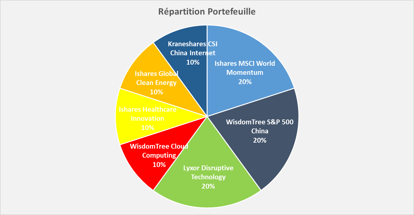 Portefeuille Passif ETF CTO repartition sectorielle 2021