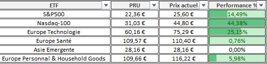 Portefeuille Passif ETF PEA composition Fevrier 2021