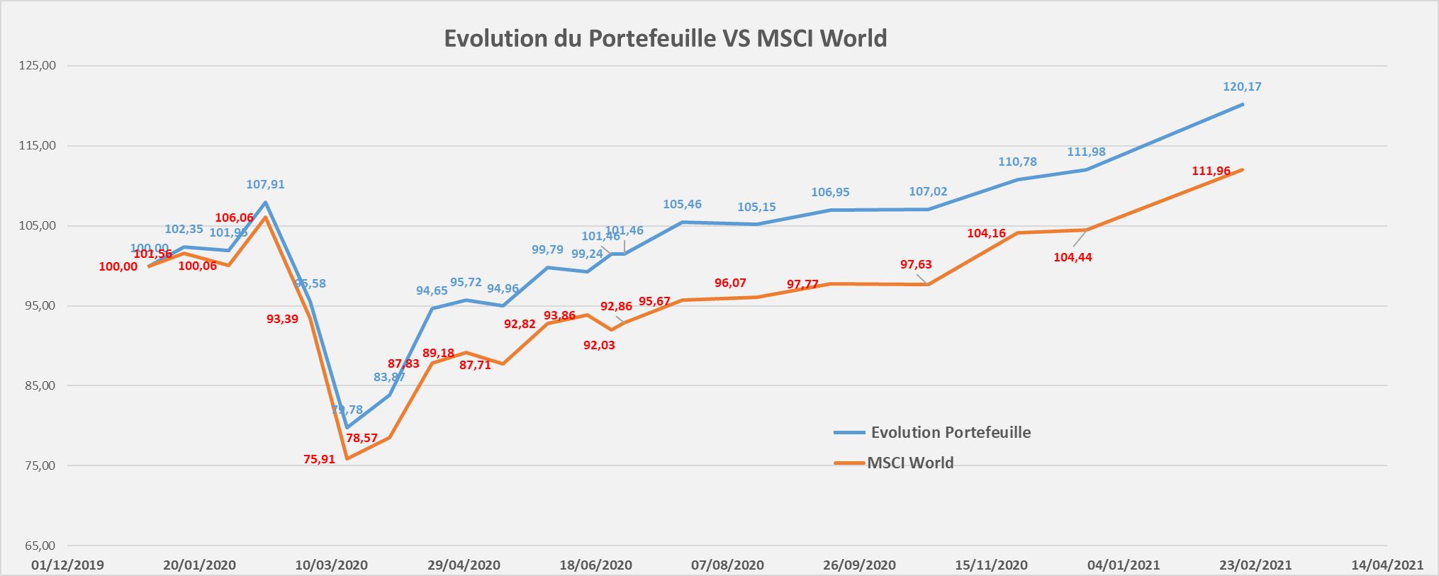 Portefeuille Passif ETF PEA evolution performance Fevrier 2021