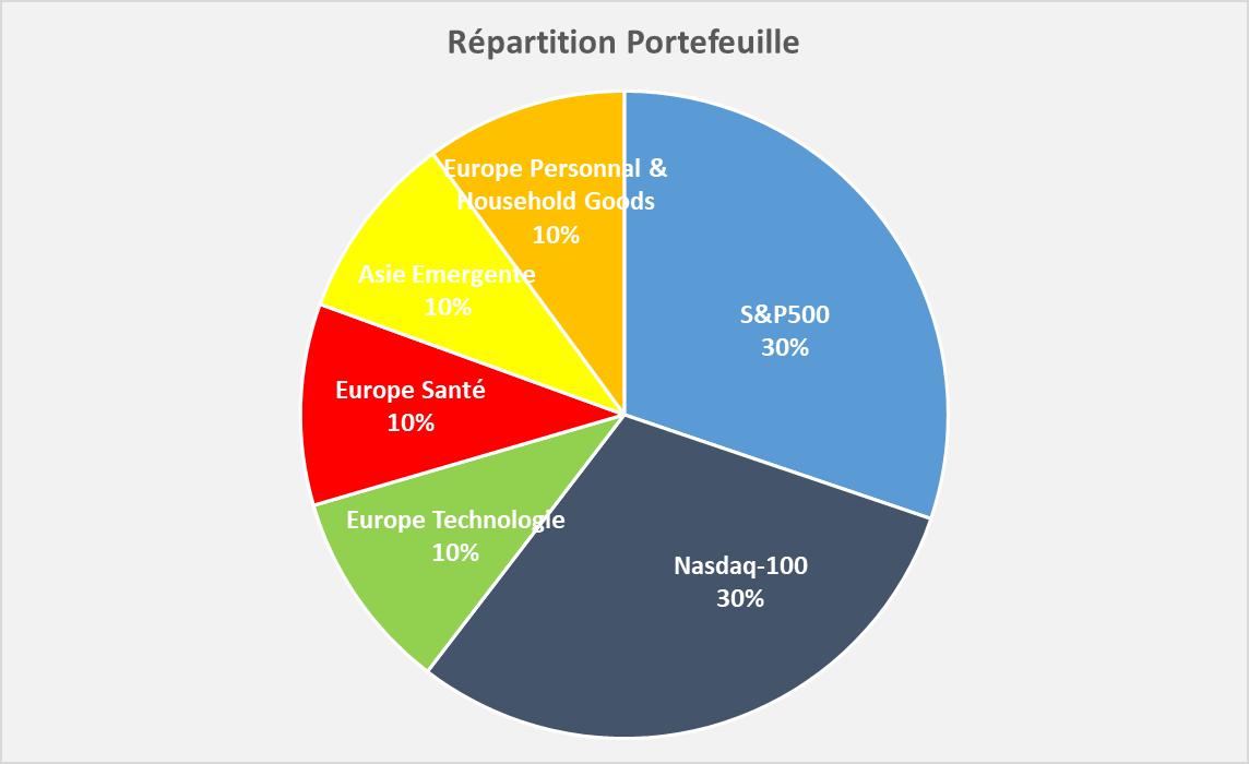 Portefeuille Passif ETF PEA repartition sectorielle 2021