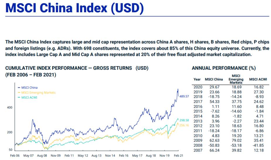 MSCI China index performance