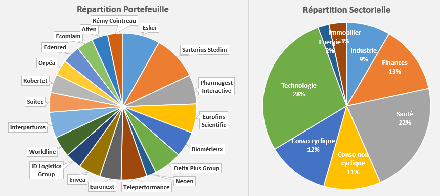 repartition portefeuille Mid & Small croissance mars 2021