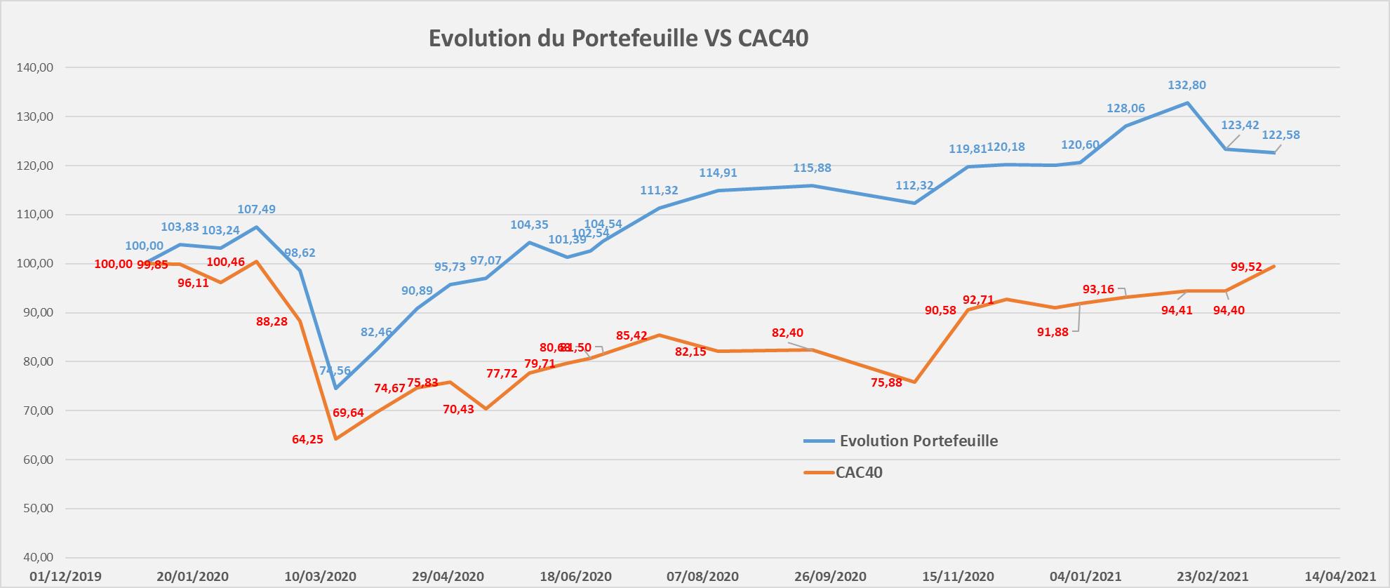 suivi performance portefeuille Mid & Small Croissance Mars 2021