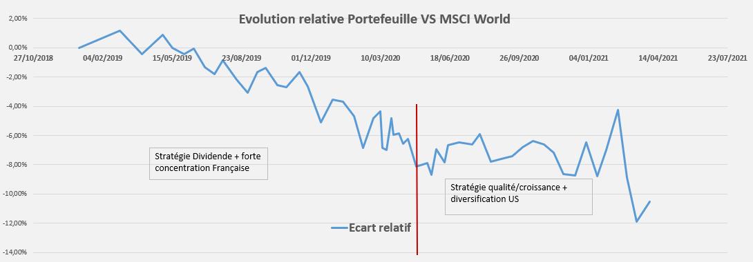 Performance relative Portefeuille Mars 2021