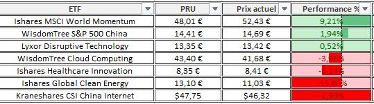 Portefeuille Passif ETF CTO composition Avril 2021