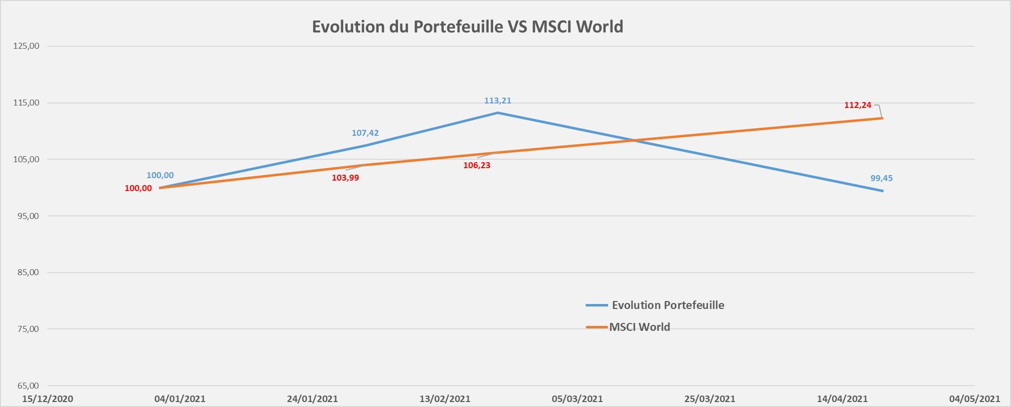 Portefeuille Passif ETF CTO evolution performance Avril 2021