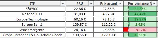 Portefeuille Passif ETF PEA composition Avril 2021