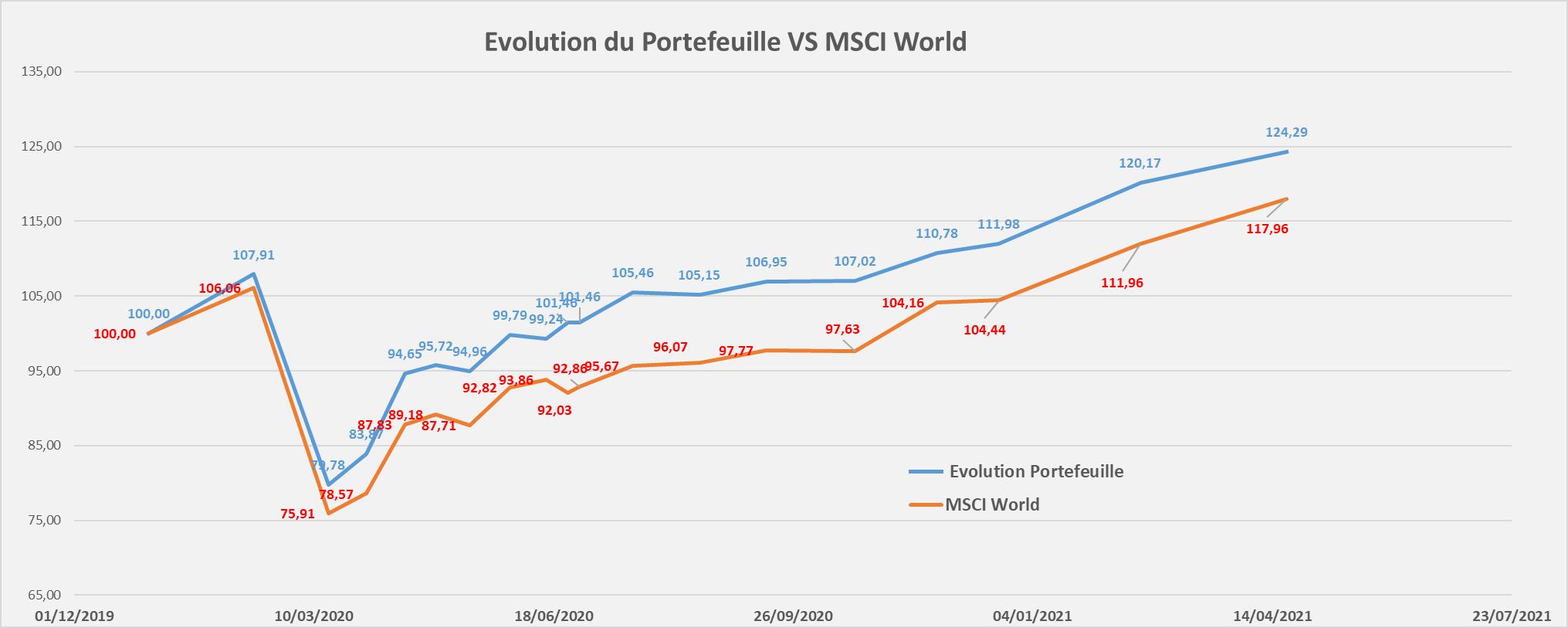 Portefeuille Passif ETF PEA evolution performance Avril 2021