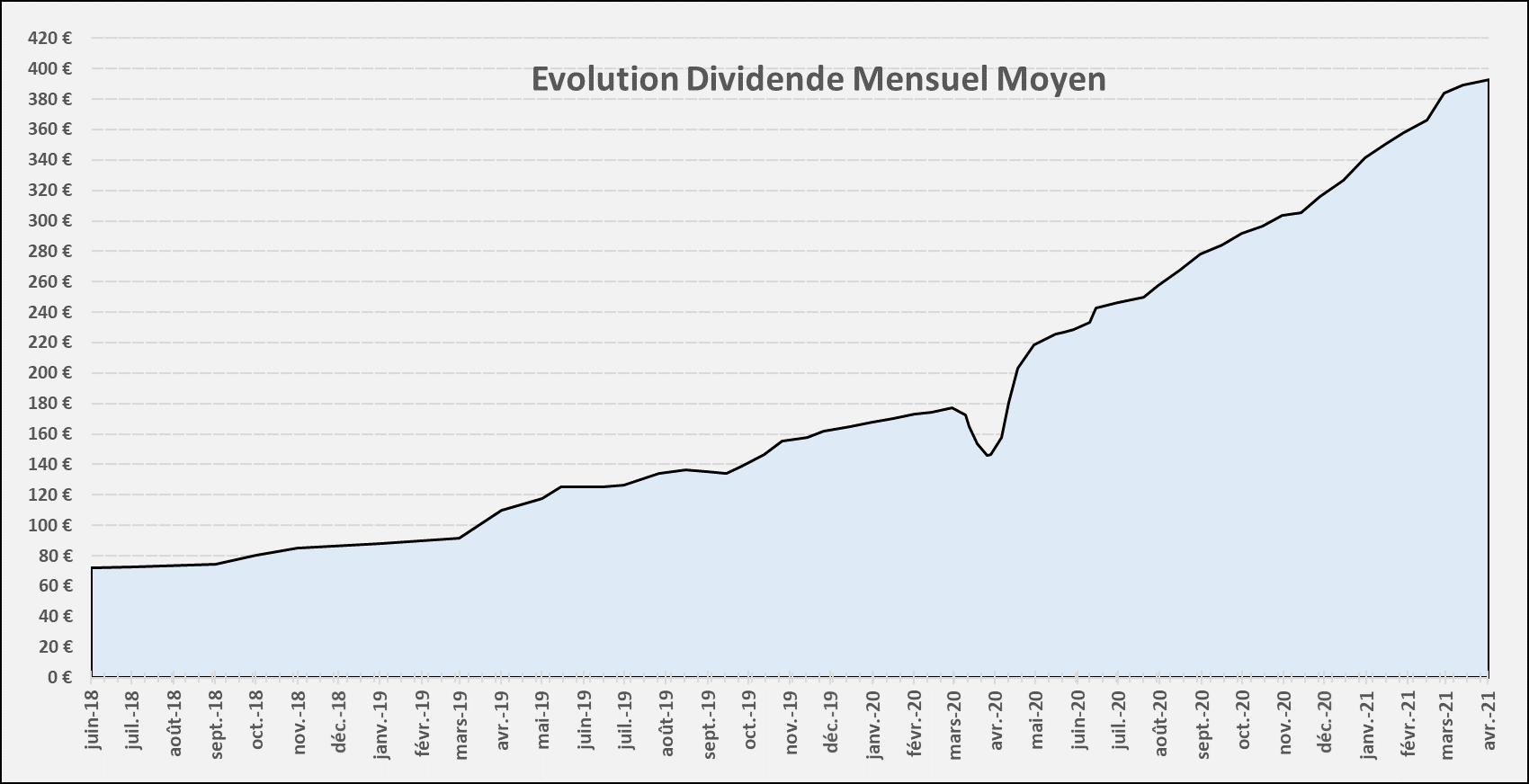 Suivi dividendes Mars 2021