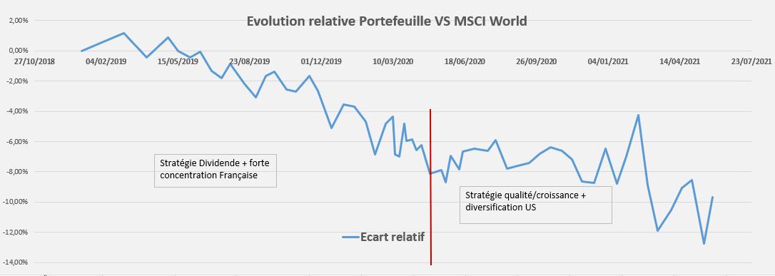 Performance relative Portefeuille Mai 2021