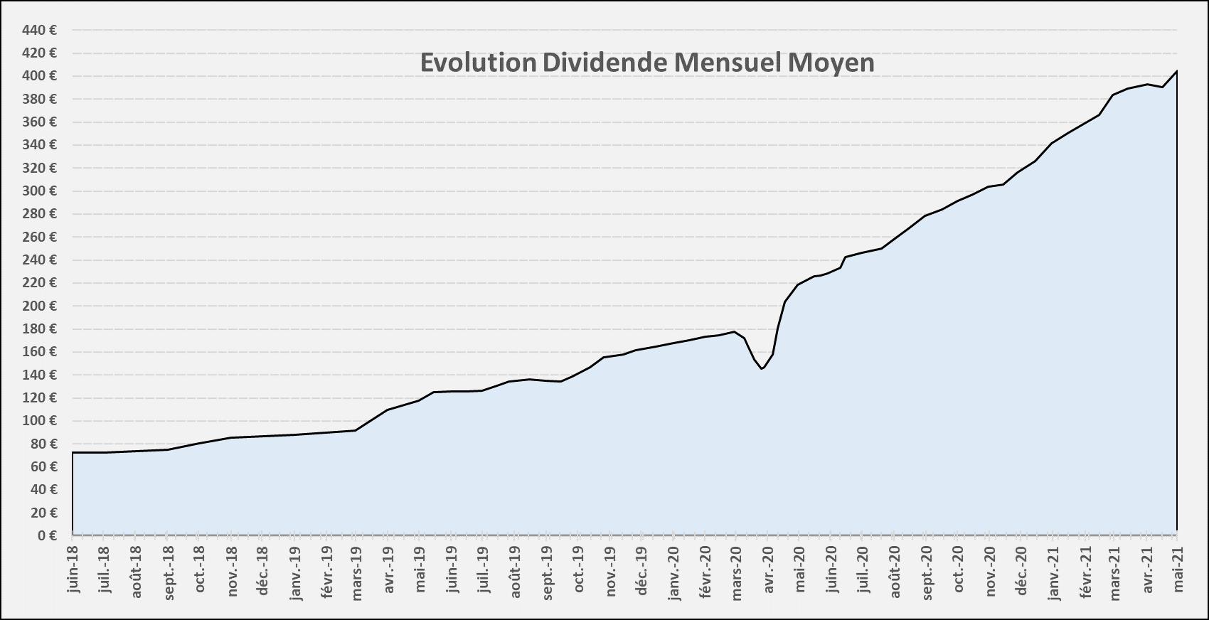 Suivi dividendes Mai 2021