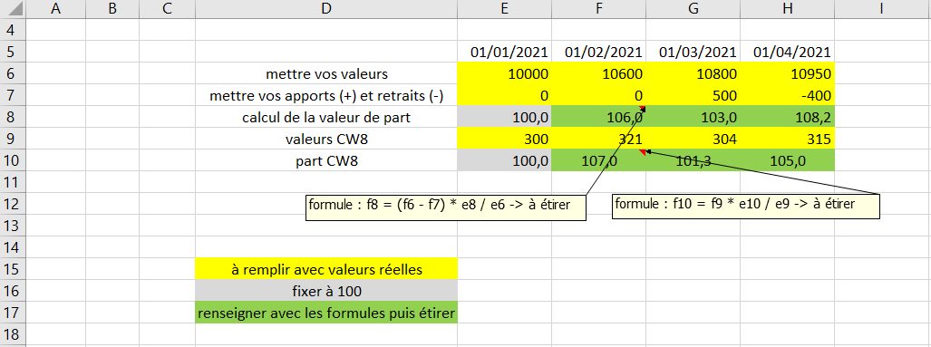 calcul performance valeur de part portefeuille et comparaison indice
