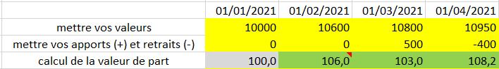 calcul performance valeur de part portefeuille