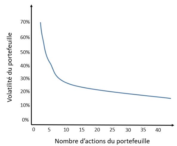 reduction risque bourse nombre d'actions portefeuille