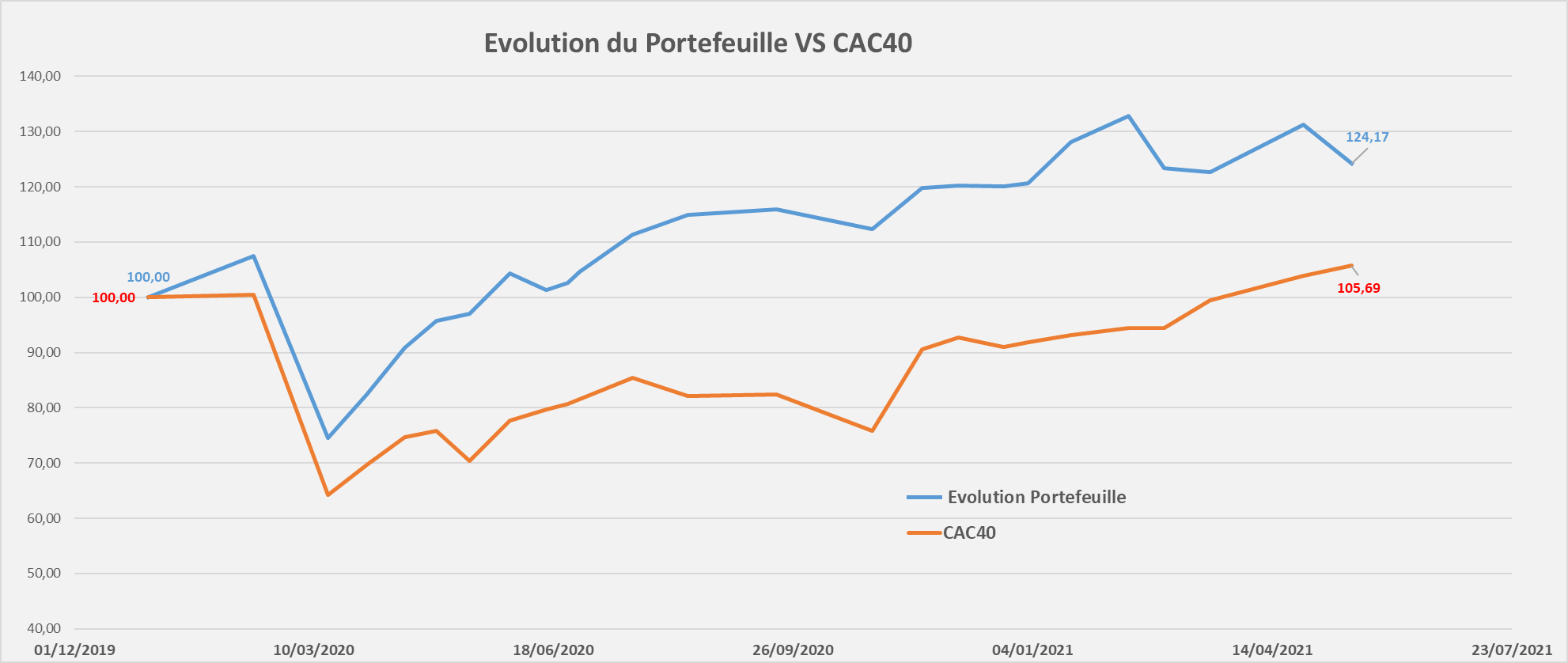 suivi performance portefeuille Mid & Small Croissance Mai 2021