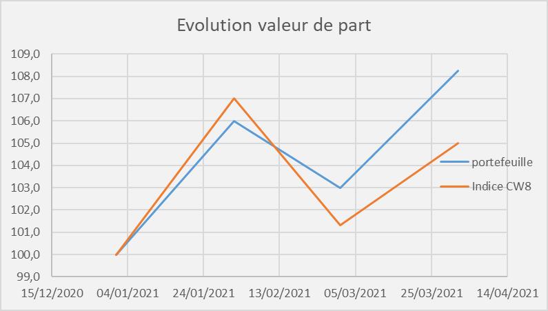 tracer evolution valeur de part portefeuille et comparaison indice