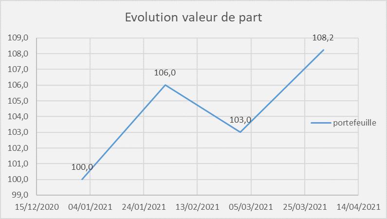 tracer evolution valeur de part portefeuille