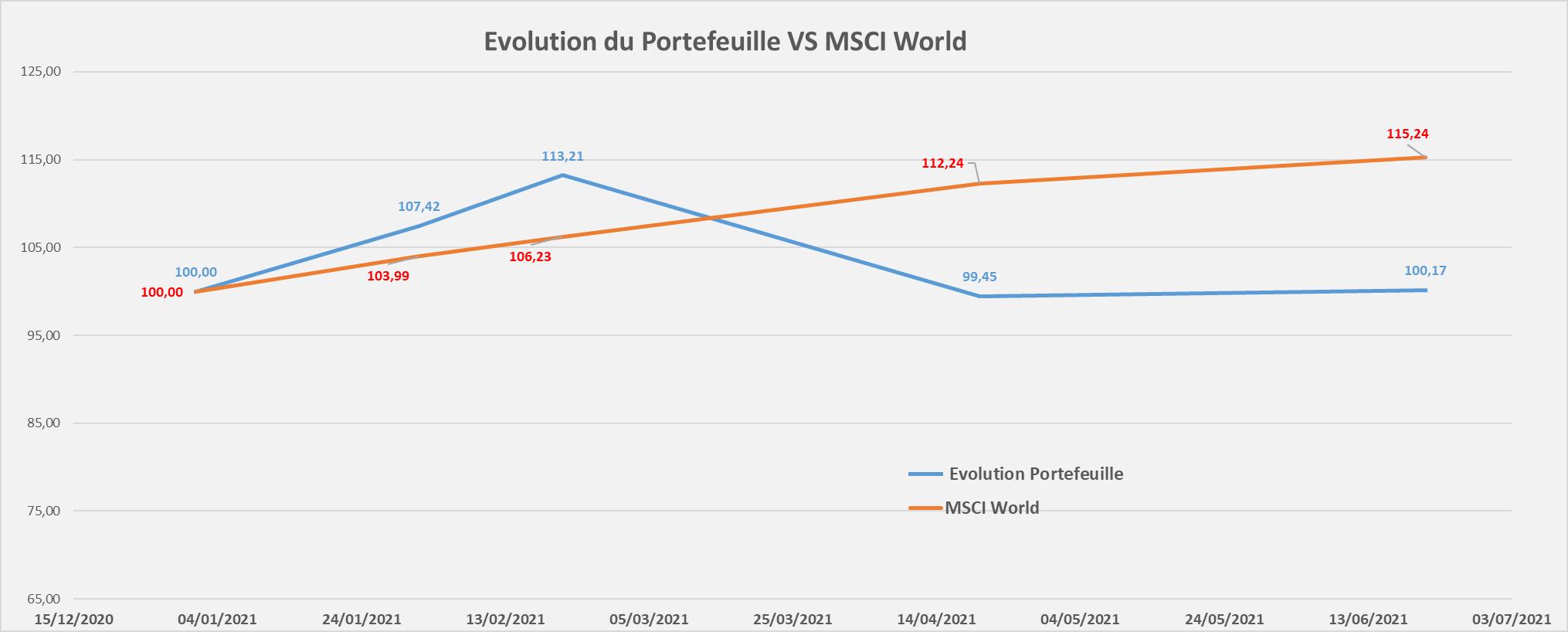Portefeuille Passif ETF CTO evolution performance Juin 2021