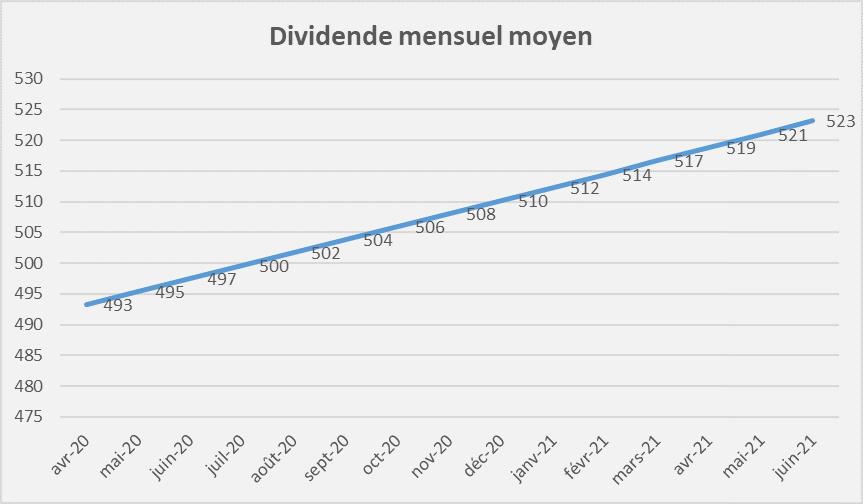 portefeuille international rendement dividende Juin 2021