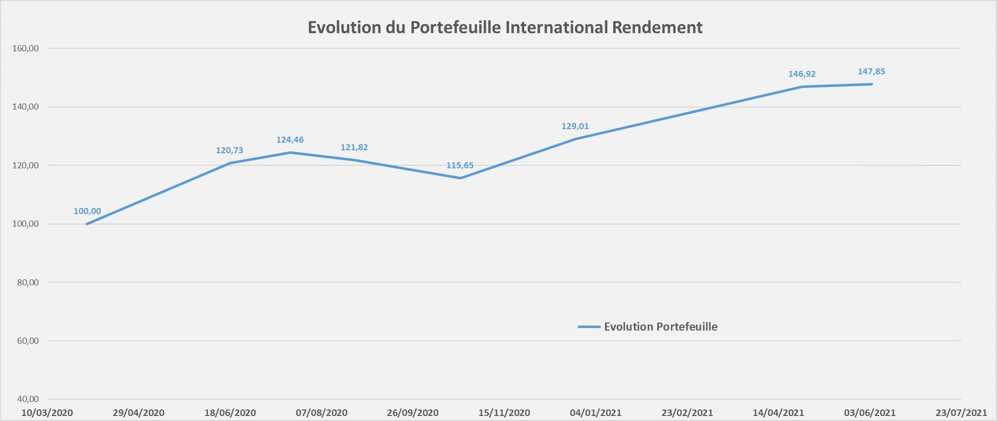 portefeuille international rendement performance Juin 2021