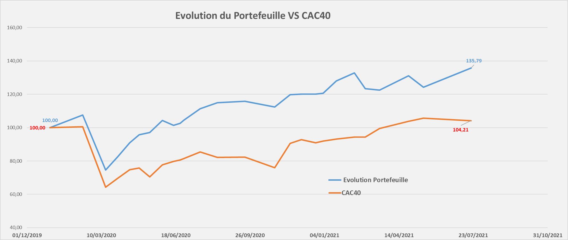 suivi performance portefeuille Mid & Small Croissance Juillet 2021