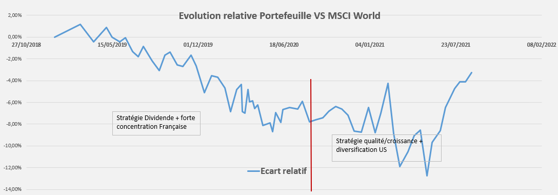 Performance relative Portefeuille Aout 2021