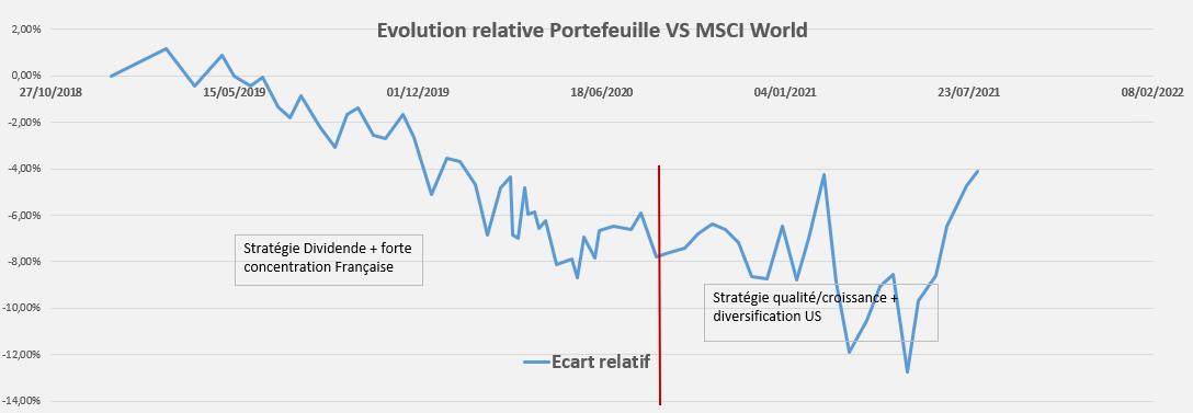 Performance relative Portefeuille Juillet 2021