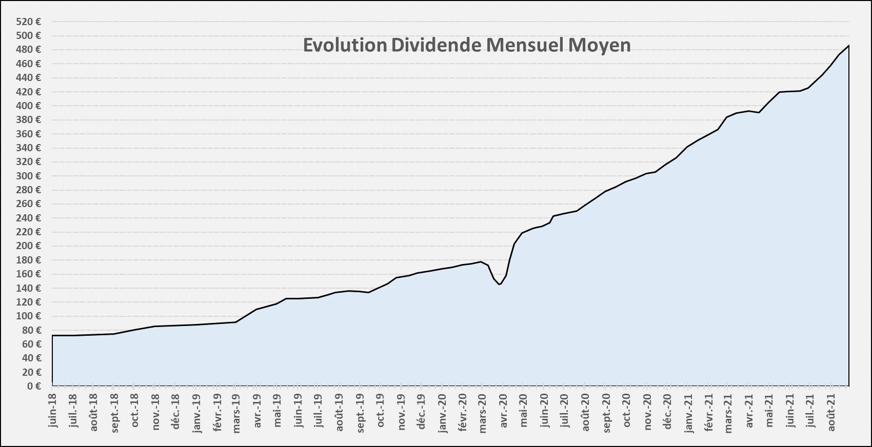 Suivi dividendes Aout 2021