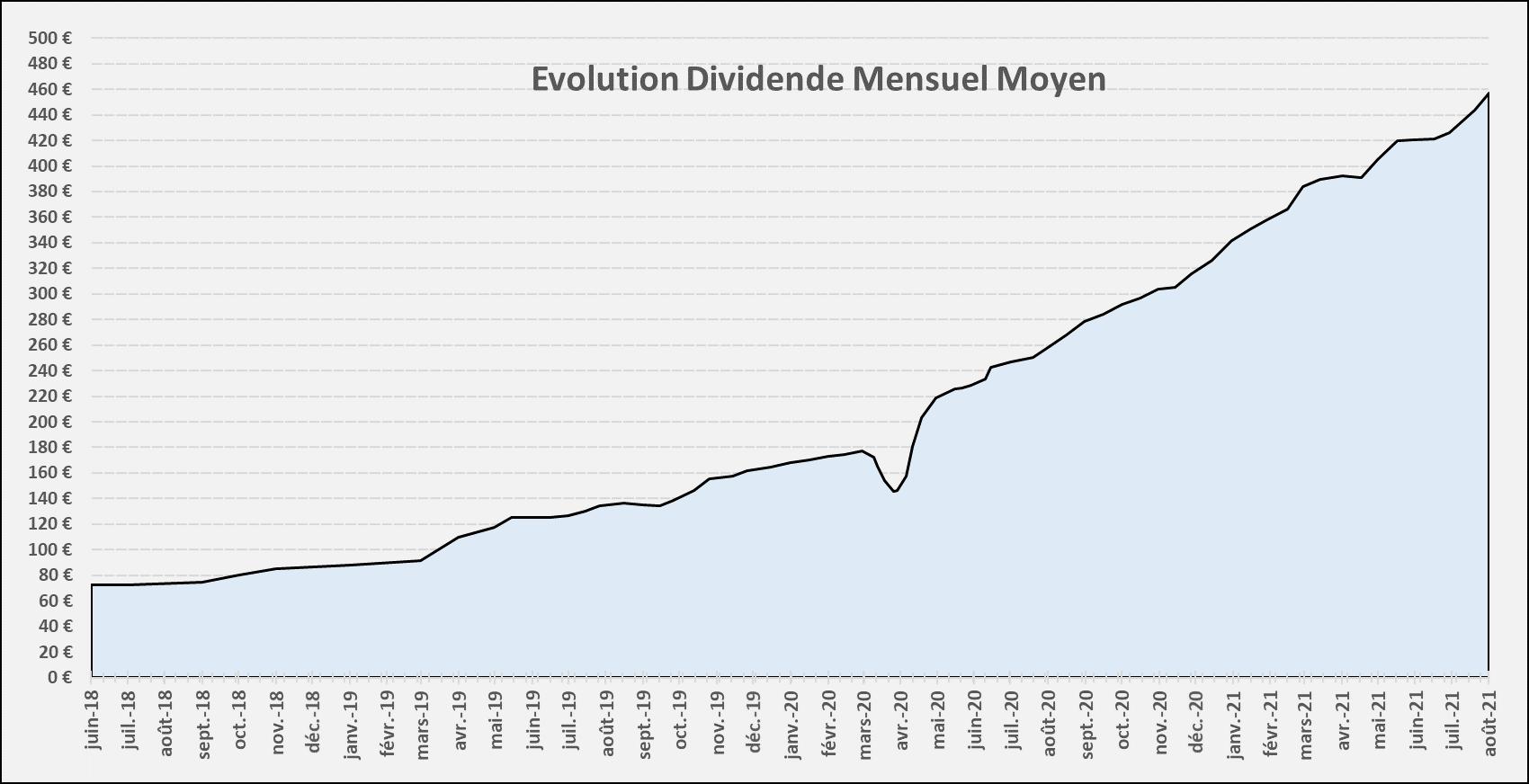 Suivi dividendes Juillet 2021