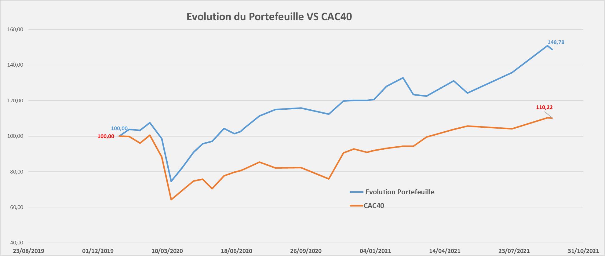 suivi performance portefeuille Mid & Small Croissance septembre 2021
