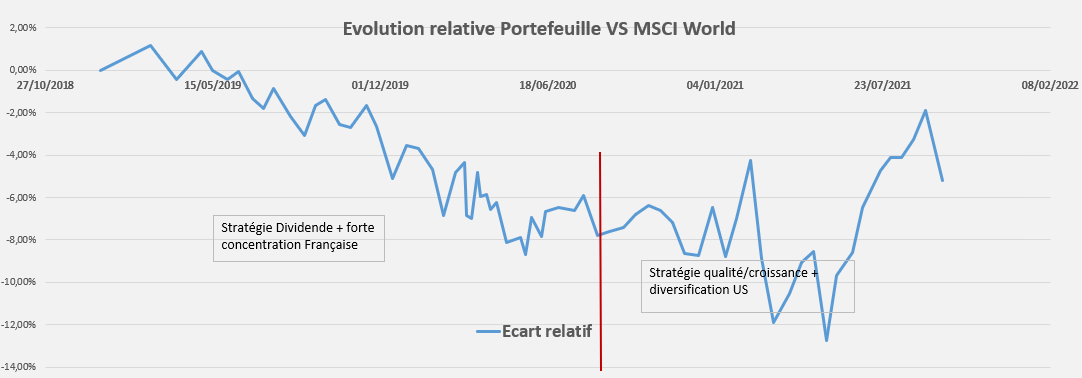 Performance relative Portefeuille Septembre 2021