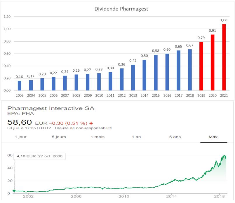 bpost sa aktie dividende