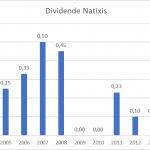 Les plus gros dividendes en France