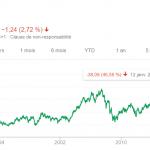 3 entreprises Françaises décotées versant des dividendes croissants
