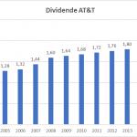 Dividend Aristocrats US les 10 meilleurs rendements en bourse