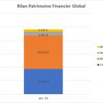 Bilan du patrimoine financier global : reporting avril 2019