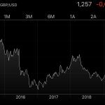 Le risque de change en bourse