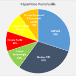 Portefeuille Passif ETF PEA : Reporting Aout 2020